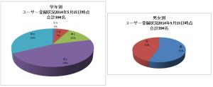ユーザー登録状況2014年5月15日 合計394名 学年別・男女別
