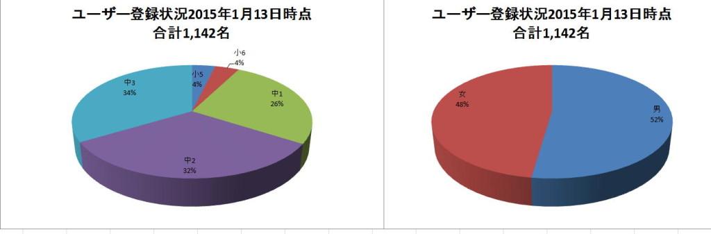 ユーザー登録状況2015年1月13日 合計1,142名 学年別・男女別