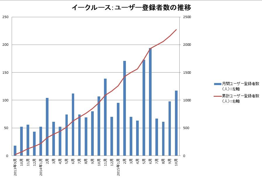 2013年9月~2015年10月 ユーザー登録の推移