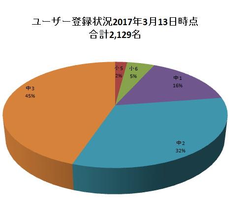 2017年3月時点学年別ユーザ割合