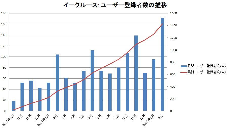 2013年9月~2015年2月 ユーザー登録の推移